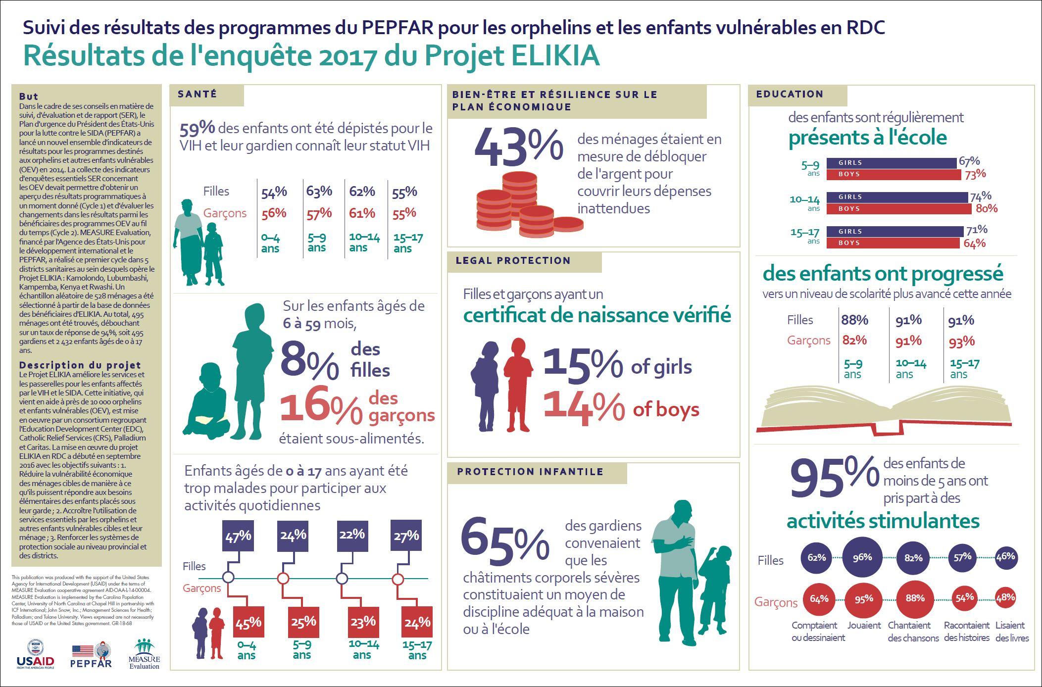 Suivi des rsultats des programmes du PEPFAR pour les orphelins et les enfants vulnrables en RDC Rsultats de l'enqute 2017 du Projet ELIKIA