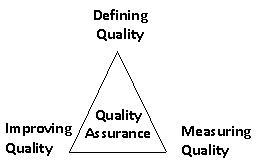 Quality Assurance Triangle