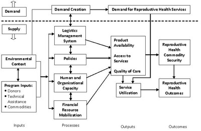 CSL Conceptual Framework