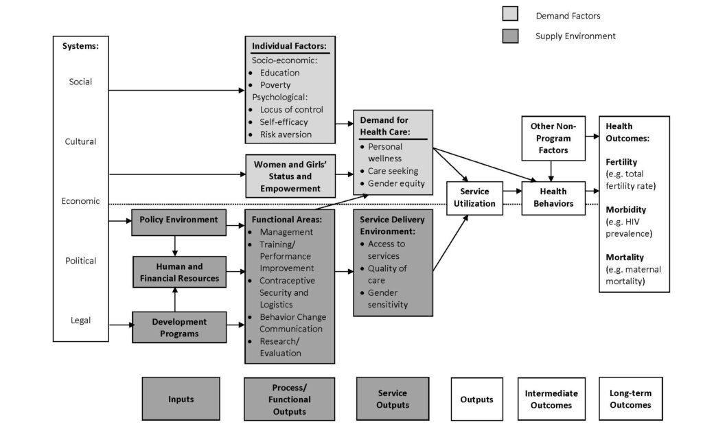 Conceptual Framework in Reproductive Health Programs